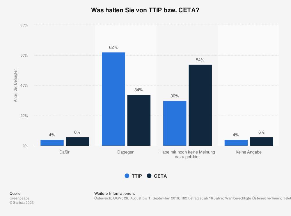 Statistik: Was halten Sie von TTIP bzw. CETA? | Statista