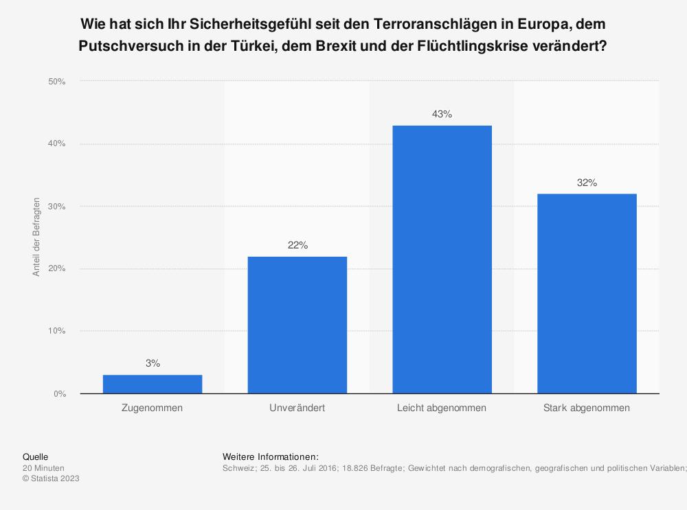 Statistik: Wie hat sich Ihr Sicherheitsgefühl seit den Terroranschlägen in Europa, dem Putschversuch in der Türkei, dem Brexit und der Flüchtlingskrise verändert? | Statista