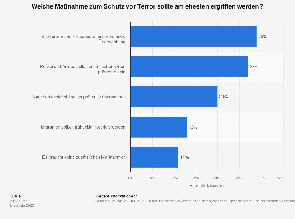 Statistik: Welche Maßnahme zum Schutz vor Terror sollte am ehesten ergriffen werden? | Statista