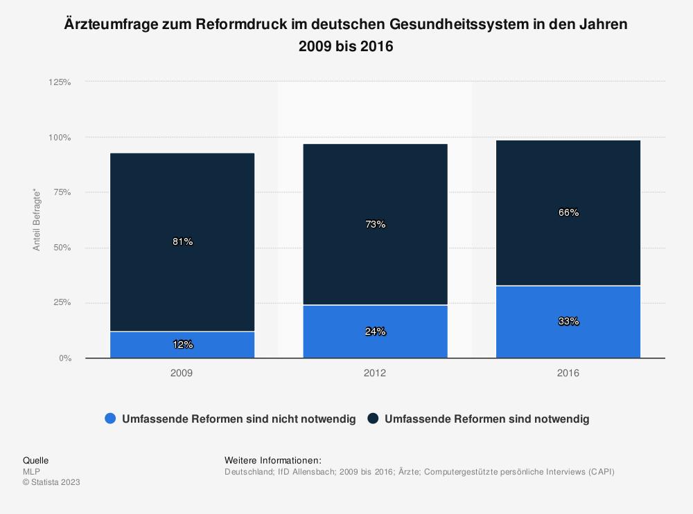 Statistik: Ärzteumfrage zum Reformdruck im deutschen Gesundheitssystem in den Jahren 2009 bis 2016 | Statista