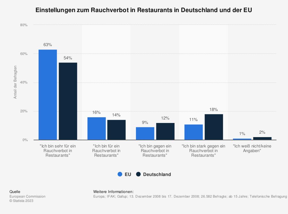 Statistik: Einstellungen zum Rauchverbot in Restaurants in Deutschland und der EU   Statista