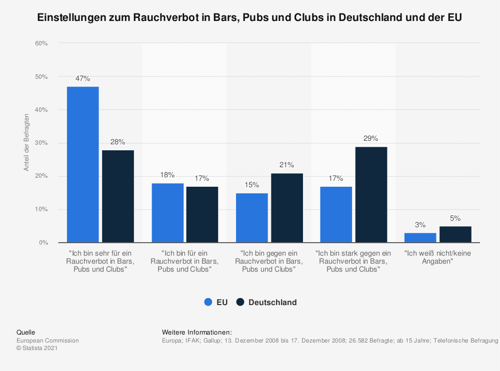 Statistik: Einstellungen zum Rauchverbot in Bars, Pubs und Clubs in Deutschland und der EU | Statista