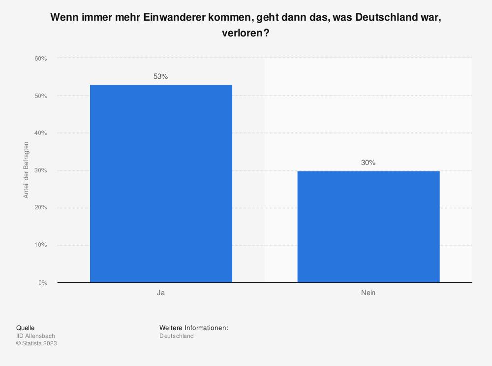 Statistik: Wenn immer mehr Einwanderer kommen, geht dann das, was Deutschland war, verloren? | Statista
