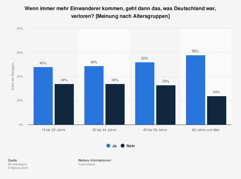 Statistik: Wenn immer mehr Einwanderer kommen, geht dann das, was Deutschland war, verloren? [Meinung nach Altersgruppen] | Statista
