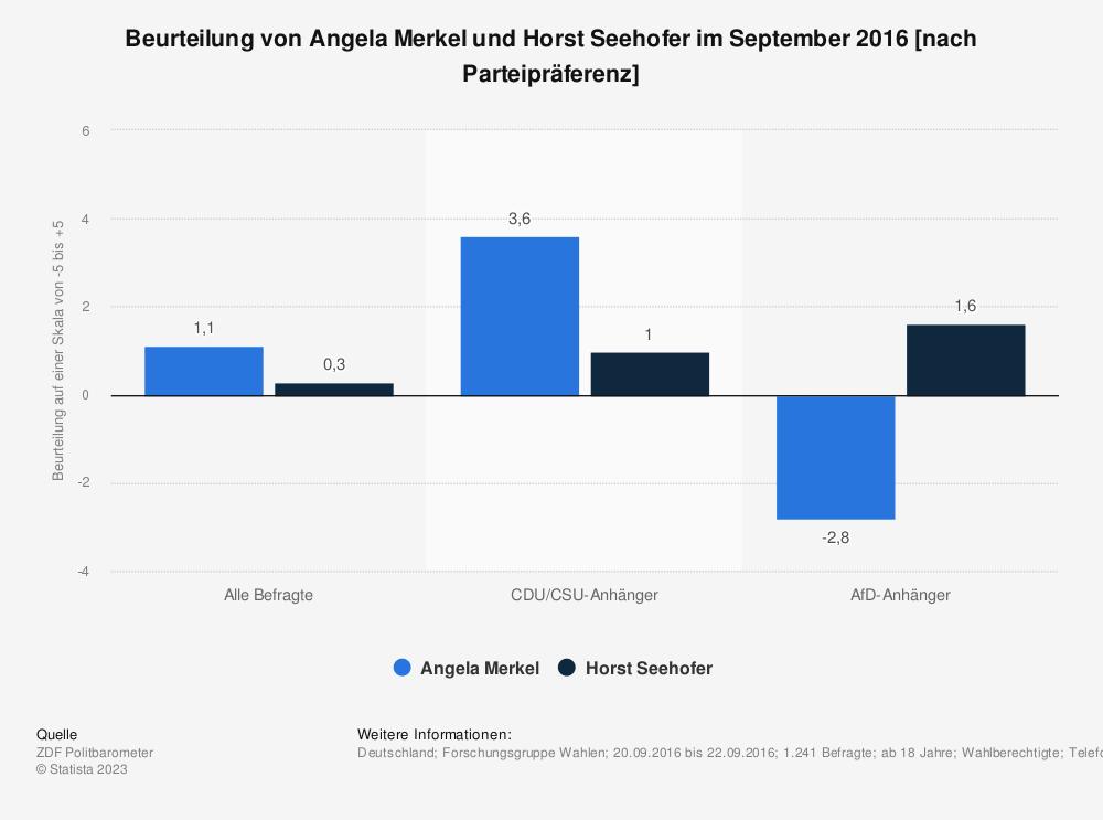 Statistik: Beurteilung von Angela Merkel und Horst Seehofer im September 2016 [nach Parteipräferenz] | Statista