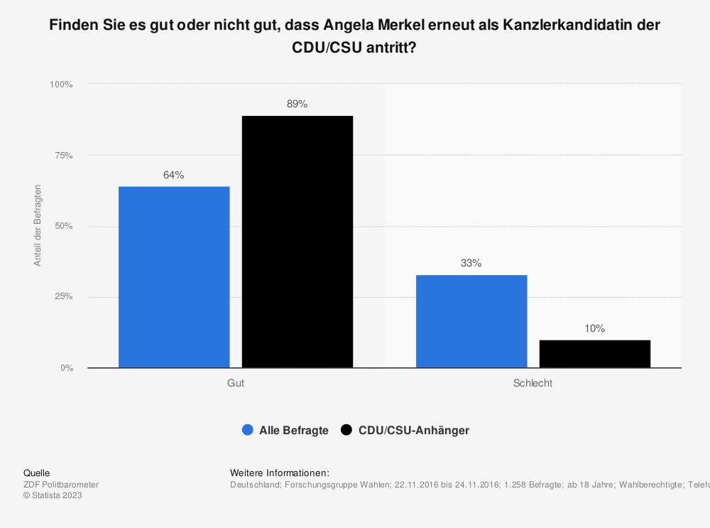 Statistik: Finden Sie es gut oder nicht gut, dass Angela Merkel erneut als Kanzlerkandidatin der CDU/CSU antritt? | Statista