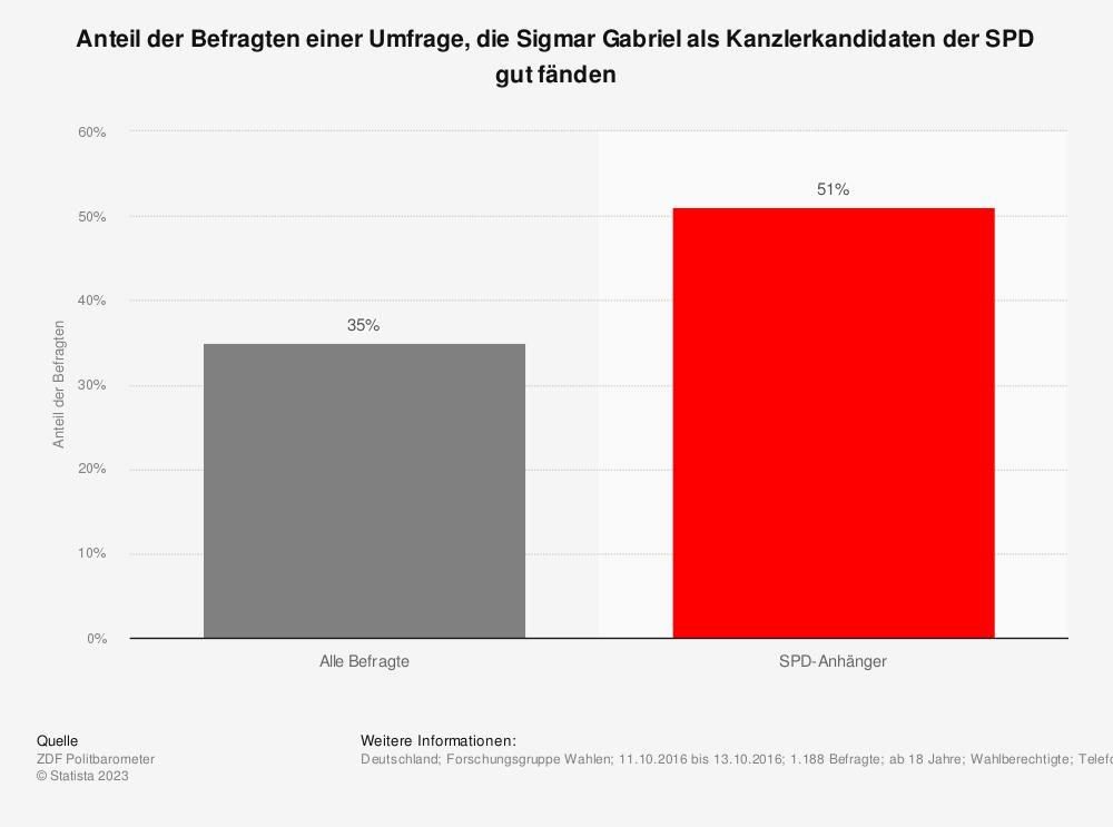 Statistik: Anteil der Befragten einer Umfrage, die Sigmar Gabriel als Kanzlerkandidaten der SPD gut fänden | Statista