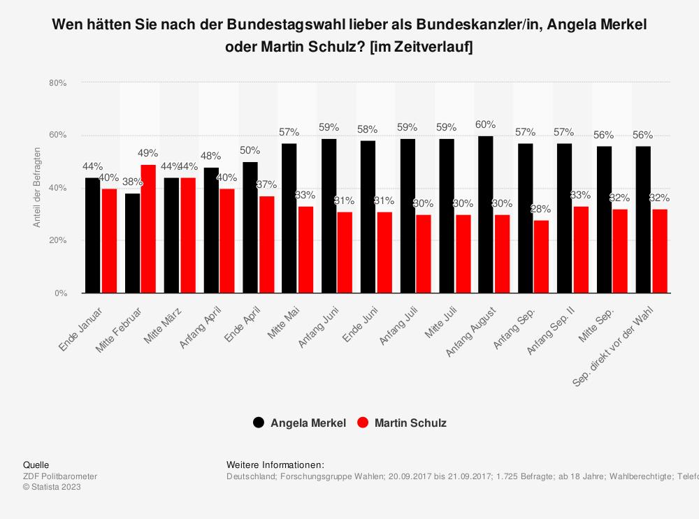 Statistik: Wen hätten Sie nach der Bundestagswahl lieber als Bundeskanzler/in, Angela Merkel oder Martin Schulz? [im Zeitverlauf] | Statista