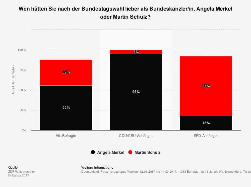 Statistik: Wen hätten Sie nach der Bundestagswahl lieber als Bundeskanzler/in, Angela Merkel oder Martin Schulz? | Statista