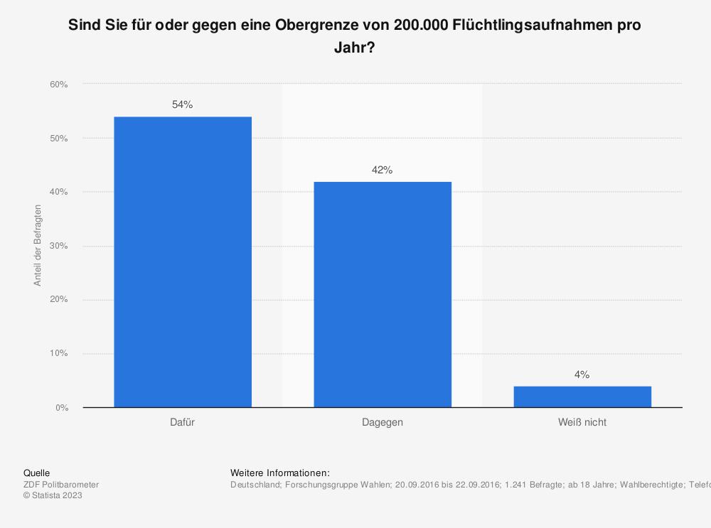 Statistik: Sind Sie für oder gegen eine Obergrenze von 200.000 Flüchtlingsaufnahmen pro Jahr? | Statista