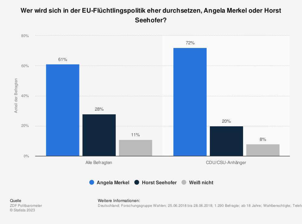 Statistik: Wer wird sich in der EU-Flüchtlingspolitik eher durchsetzen, Angela Merkel oder Horst Seehofer? | Statista