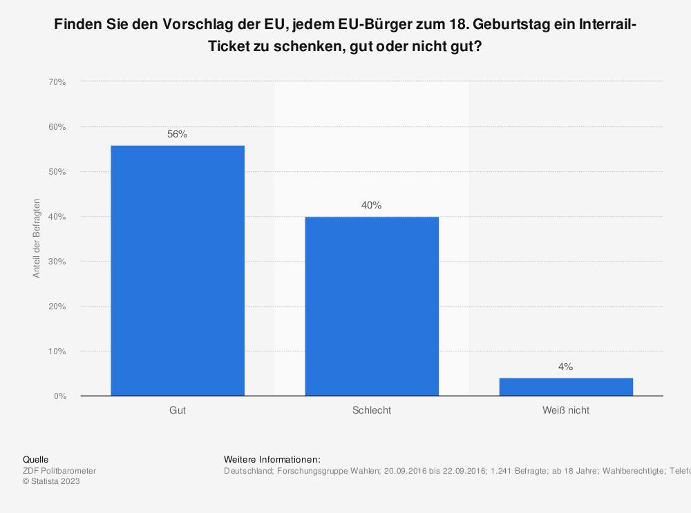 Statistik: Finden Sie den Vorschlag der EU, jedem EU-Bürger zum 18. Geburtstag ein Interrail-Ticket zu schenken, gut oder nicht gut?   Statista