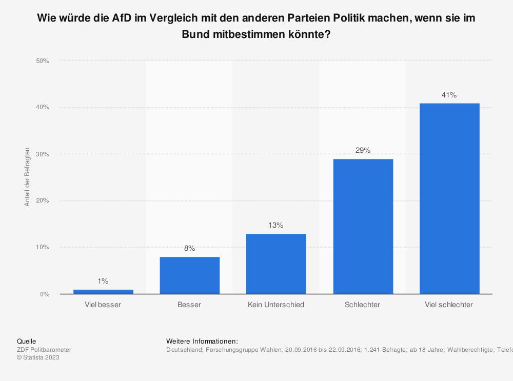 Statistik: Wie würde die AfD im Vergleich mit den anderen Parteien Politik machen, wenn sie im Bund mitbestimmen könnte? | Statista