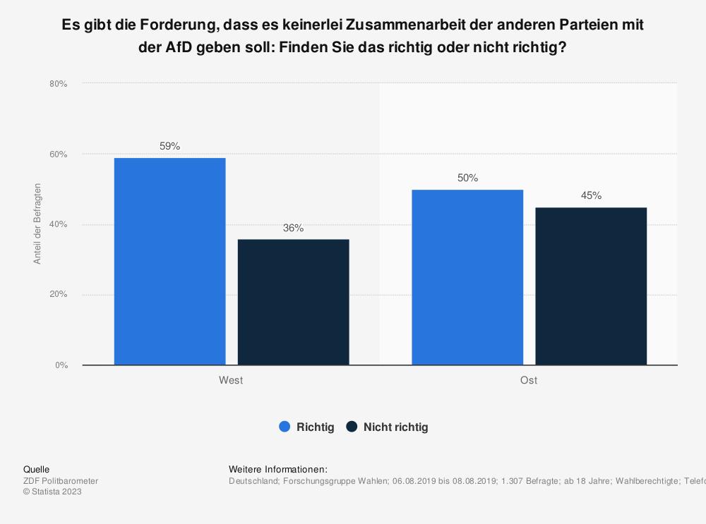 Statistik: Es gibt die Forderung, dass es keinerlei Zusammenarbeit der anderen Parteien mit der AfD geben soll: Finden Sie das richtig oder nicht richtig?  | Statista