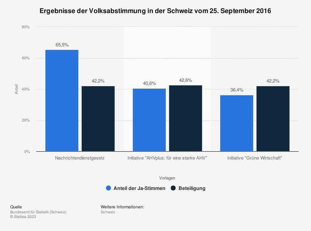 Statistik: Ergebnisse der Volksabstimmung in der Schweiz vom 25. September 2016 | Statista
