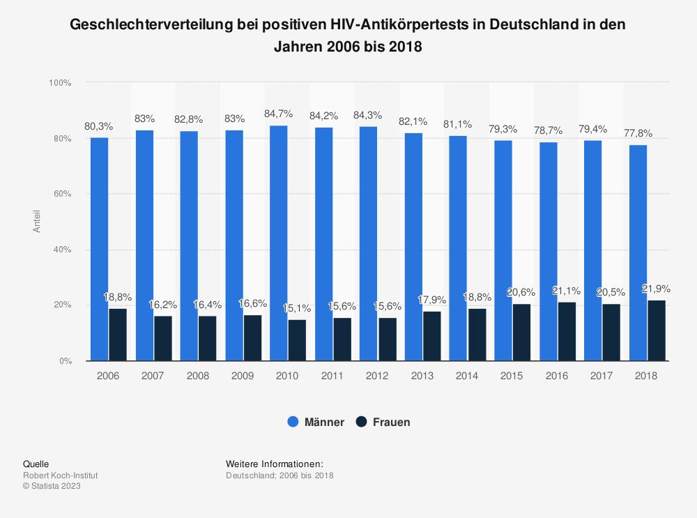 Statistik: Geschlechterverteilung bei positiven HIV-Antikörpertests in Deutschland in den Jahren 2006 bis 2016 | Statista
