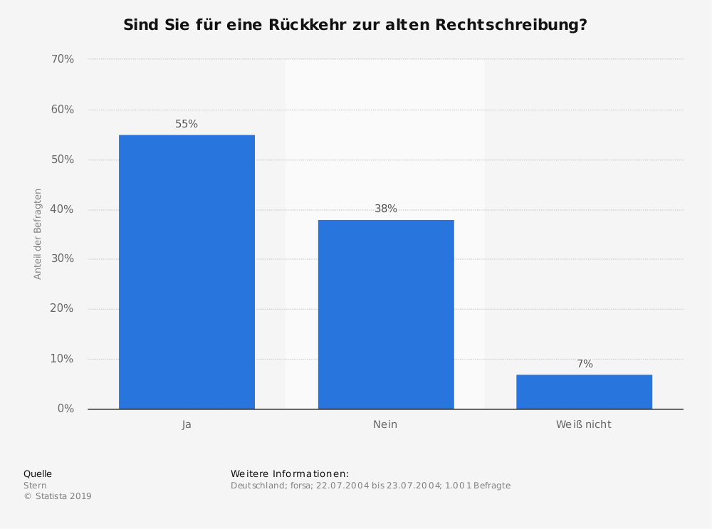 Statistik: Sind Sie für eine Rückkehr zur alten Rechtschreibung? | Statista