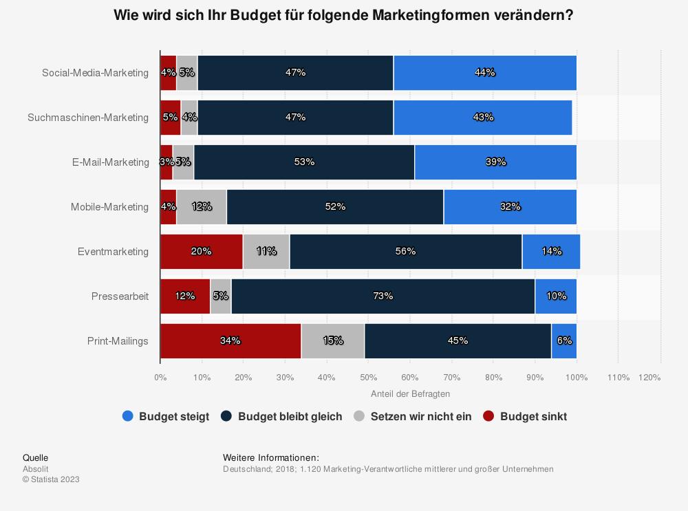 Statistik: Wie wird sich Ihr Budget für folgende Marketingformen verändern? | Statista