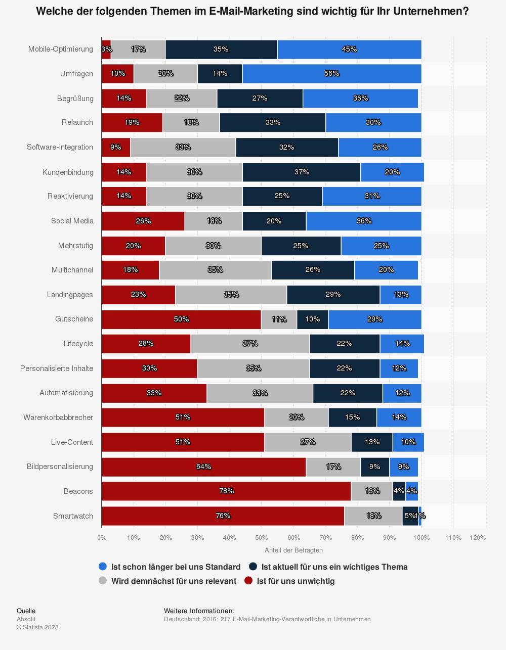 Statistik: Welche der folgenden Themen im E-Mail-Marketing sind wichtig für Ihr Unternehmen? | Statista