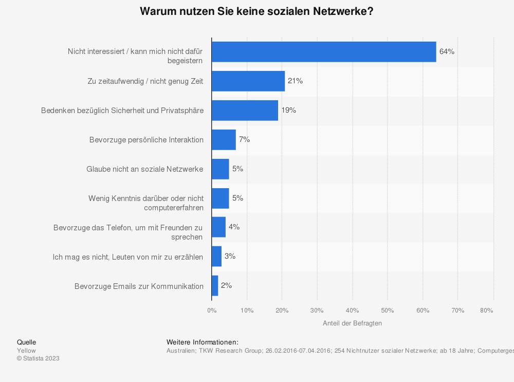 Statistik: Warum nutzen Sie keine sozialen Netzwerke? | Statista