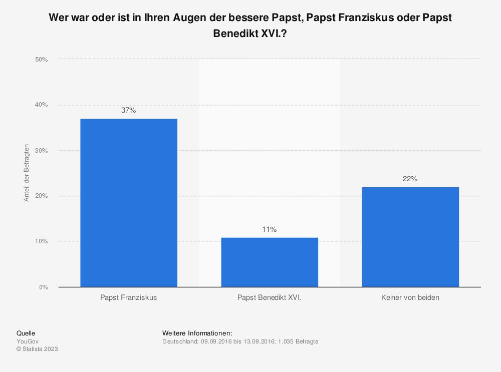 Statistik: Wer war oder ist in Ihren Augen der bessere Papst, Papst Franziskus oder Papst Benedikt XVI.? | Statista