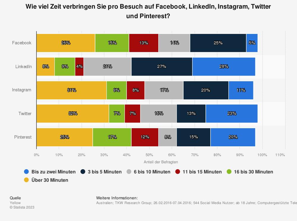 Statistik: Wie viel Zeit verbringen Sie pro Besuch auf Facebook, LinkedIn, Instagram, Twitter und Pinterest? | Statista