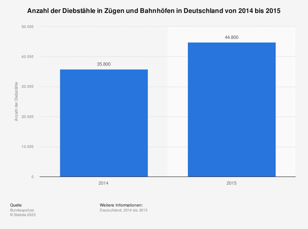 Statistik: Anzahl der Diebstähle in Zügen und Bahnhöfen in Deutschland von 2014 bis 2015 | Statista