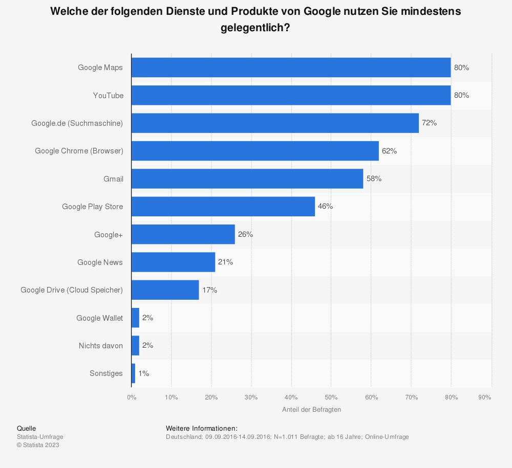 Statistik: Welche der folgenden Dienste und Produkte von Google nutzen Sie mindestens gelegentlich? | Statista