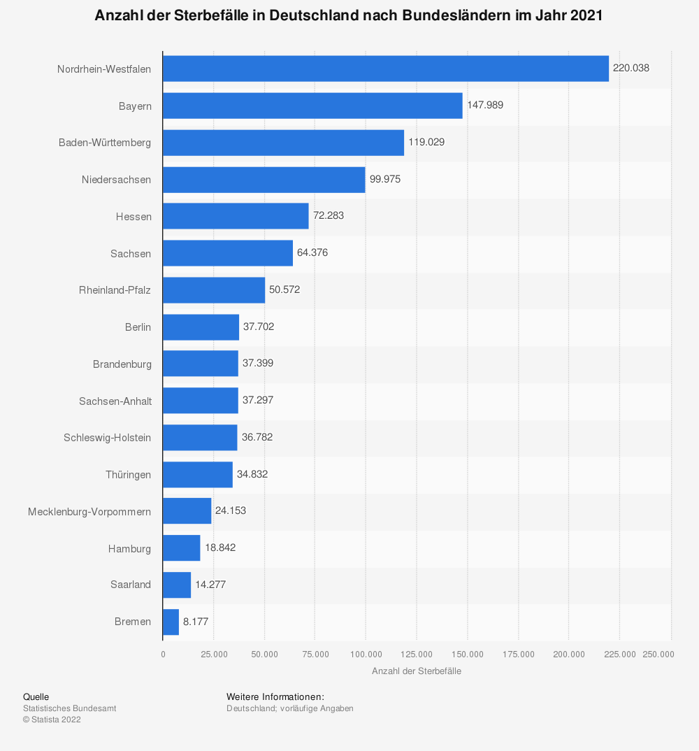 Statistik: Anzahl der Sterbefälle in Deutschland nach Bundesländern im Jahr 2018 | Statista