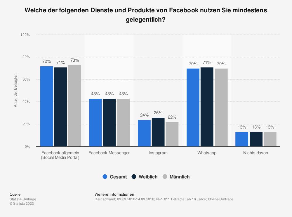 Statistik: Welche der folgenden Dienste und Produkte von Facebook nutzen Sie mindestens gelegentlich? | Statista