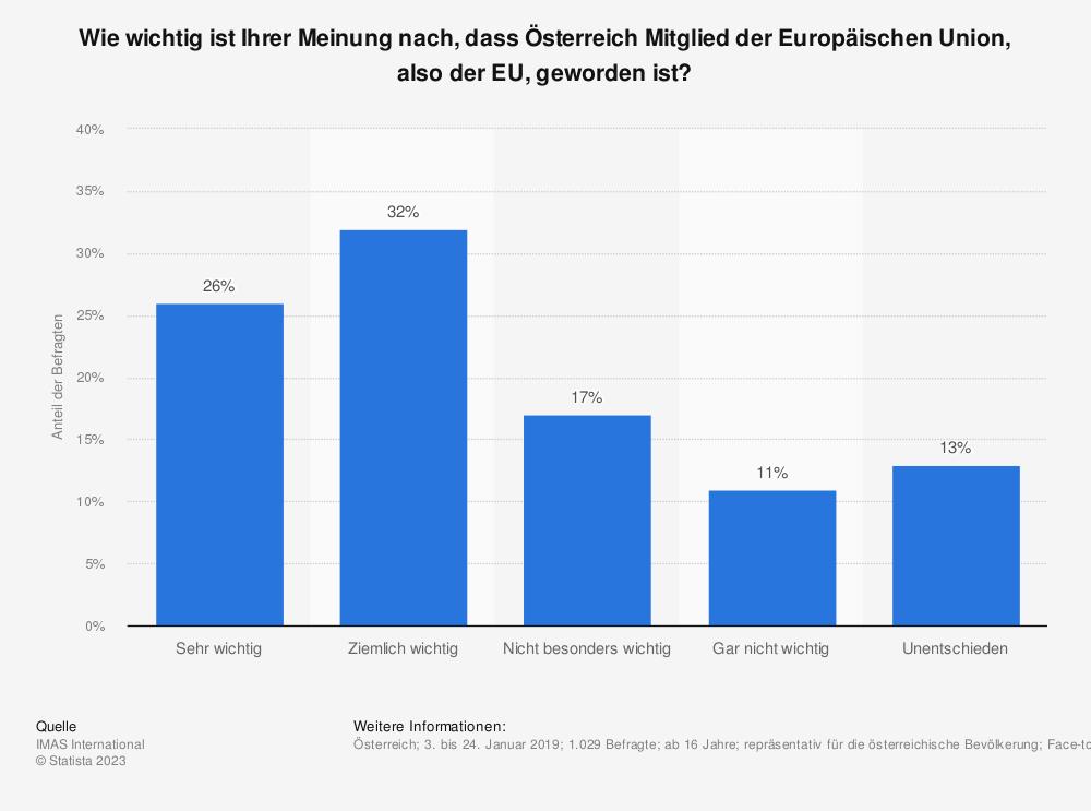 Statistik: Halten Sie es für gut und wichtig, dass Österreich Mitglied der Europäischen Union (EU) ist? | Statista