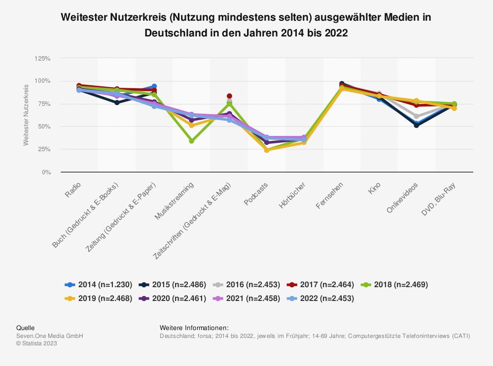 Statistik: Weitester Nutzerkreis (Nutzung mindestens selten) ausgewählter Medien in Deutschland in den Jahren 2014 bis 2019 | Statista
