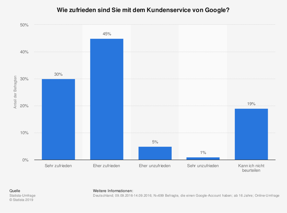 Statistik: Wie zufrieden sind Sie mit dem Kundenservice von Google? | Statista