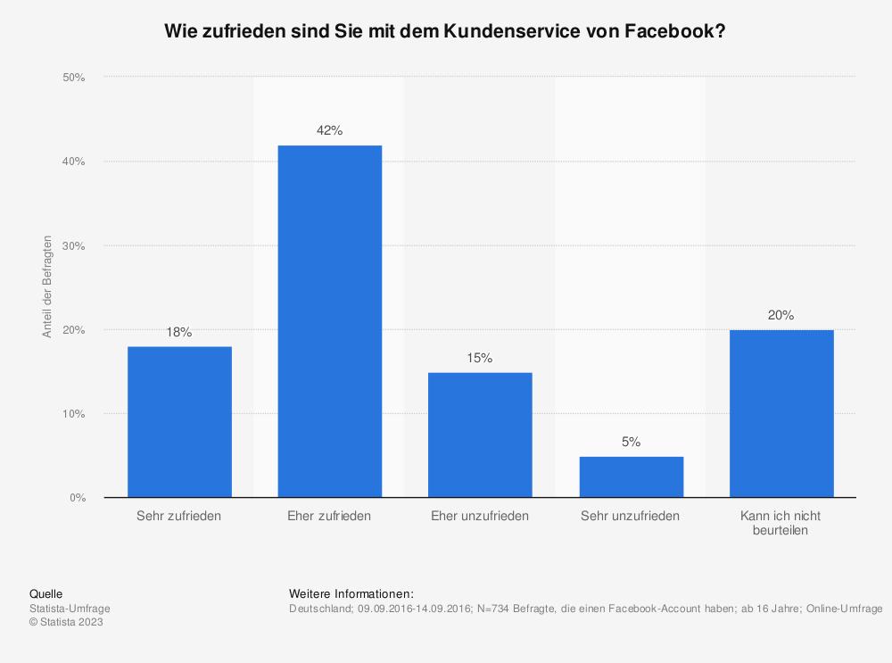 Statistik: Wie zufrieden sind Sie mit dem Kundenservice von Facebook? | Statista
