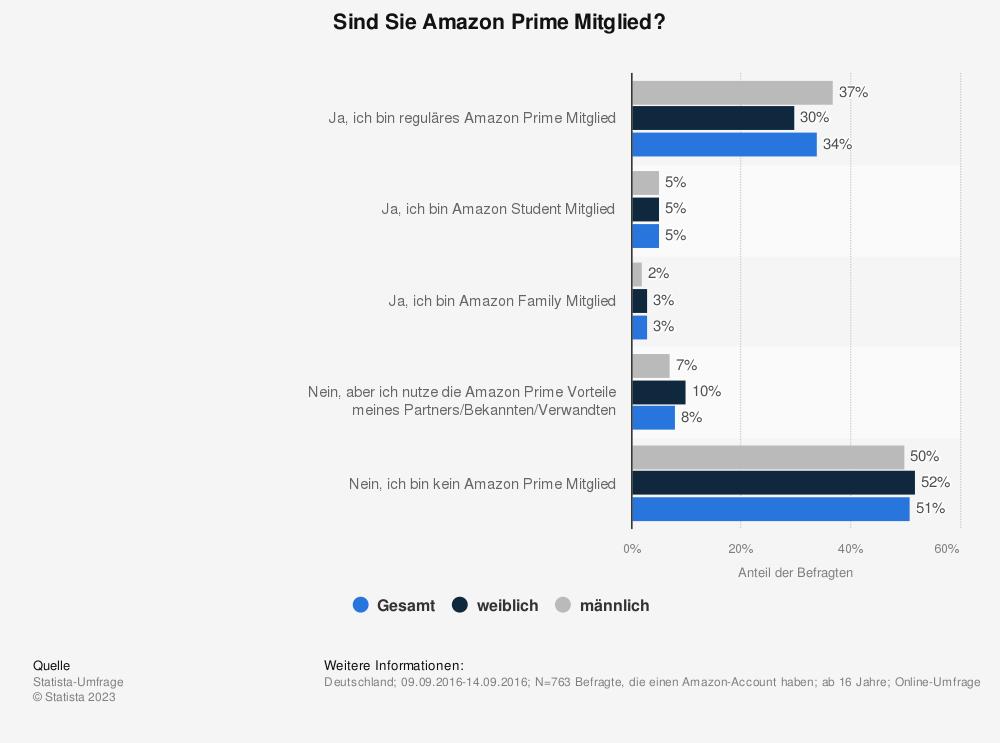 Statistik: Sind Sie Amazon Prime Mitglied? | Statista
