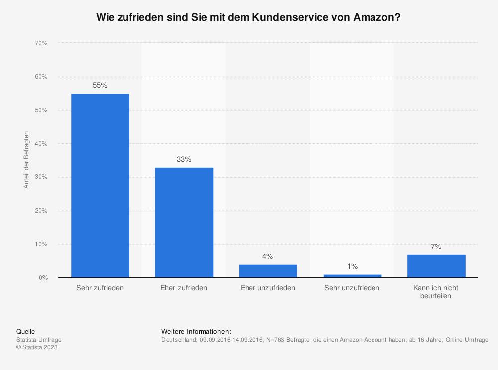 Statistik: Wie zufrieden sind Sie mit dem Kundenservice von Amazon? | Statista