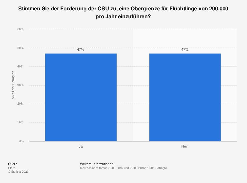 Statistik: Stimmen Sie der Forderung der CSU zu, eine Obergrenze für Flüchtlinge von 200.000 pro Jahr einzuführen? | Statista