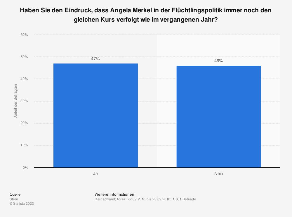 Statistik: Haben Sie den Eindruck, dass Angela Merkel in der Flüchtlingspolitik immer noch den gleichen Kurs verfolgt wie im vergangenen Jahr? | Statista