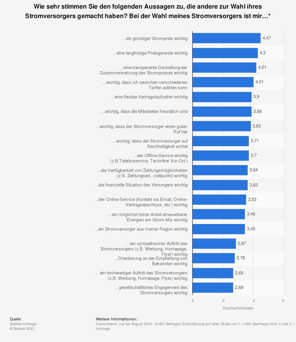 Statistik: Wie sehr stimmen Sie den folgenden Aussagen zu, die andere zur Wahl ihres Stromversorgers gemacht haben?  Bei der Wahl meines Stromversorgers ist mir…* | Statista