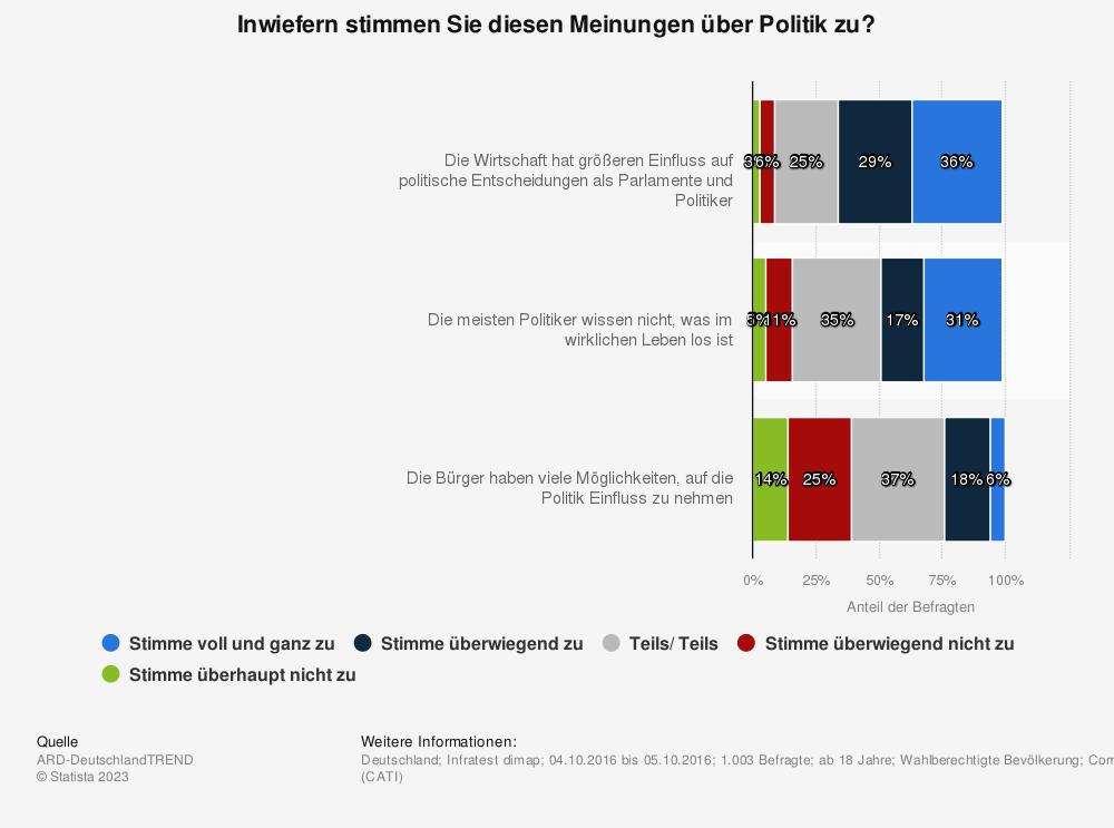 Statistik: Inwiefern stimmen Sie diesen Meinungen über Politik zu? | Statista