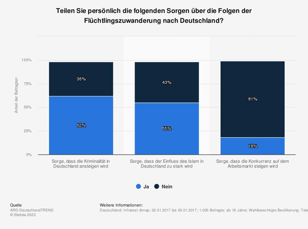 Statistik: Teilen Sie persönlich die folgenden Sorgen über die Folgen der Flüchtlingszuwanderung nach Deutschland? | Statista