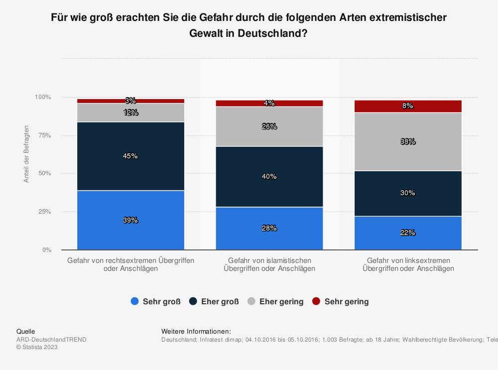 Statistik: Für wie groß erachten Sie die Gefahr durch die folgenden Arten extremistischer Gewalt in Deutschland? | Statista
