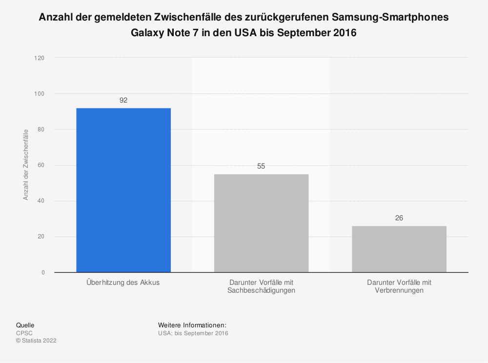 Statistik: Anzahl der gemeldeten Zwischenfälle des zurückgerufenen Samsung-Smartphones Galaxy Note 7 in den USA bis September 2016 | Statista