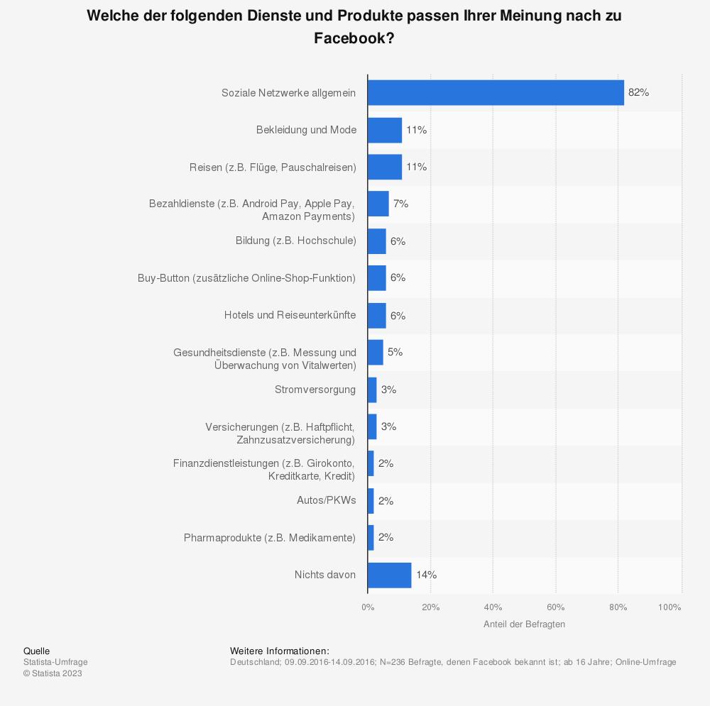 Statistik: Welche der folgenden Dienste und Produkte passen Ihrer Meinung nach zu Facebook? | Statista