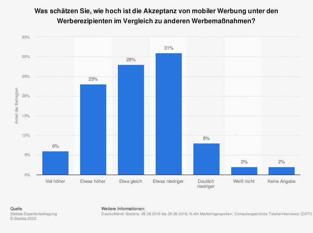 Statistik: Was schätzen Sie, wie hoch ist die Akzeptanz von mobiler Werbung unter den Werberezipienten im Vergleich zu anderen Werbemaßnahmen? | Statista