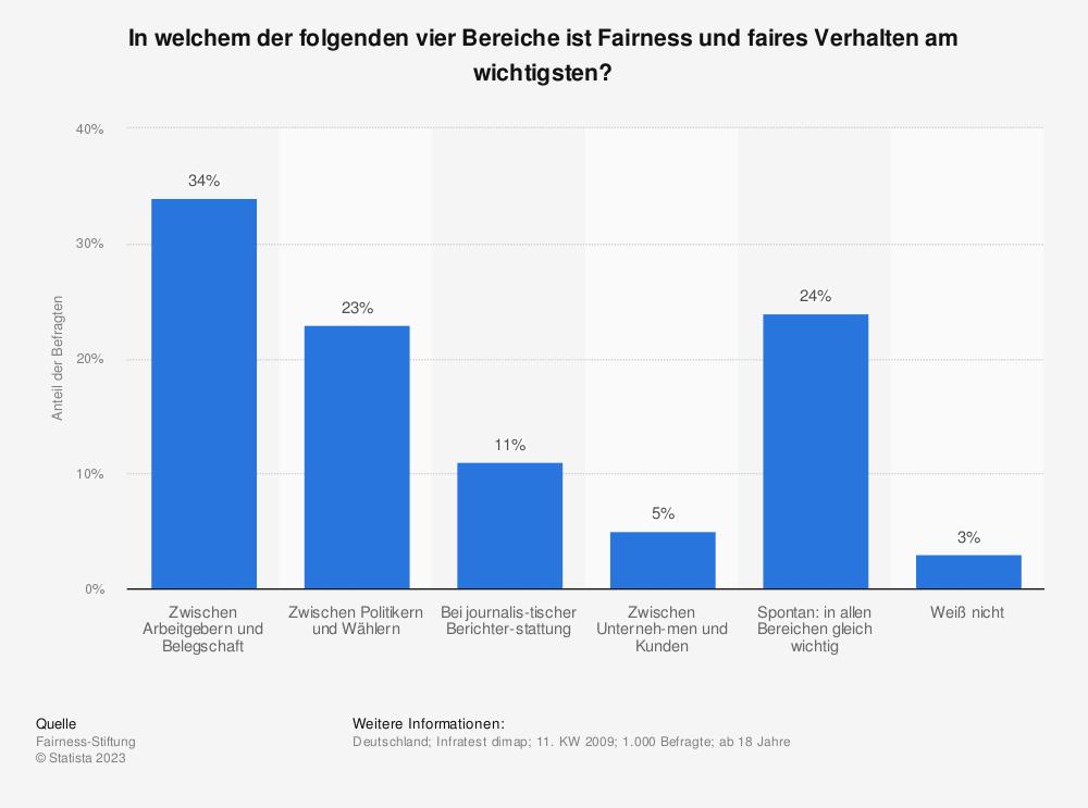 Statistik: In welchem der folgenden vier Bereiche ist Fairness und faires Verhalten am wichtigsten? | Statista