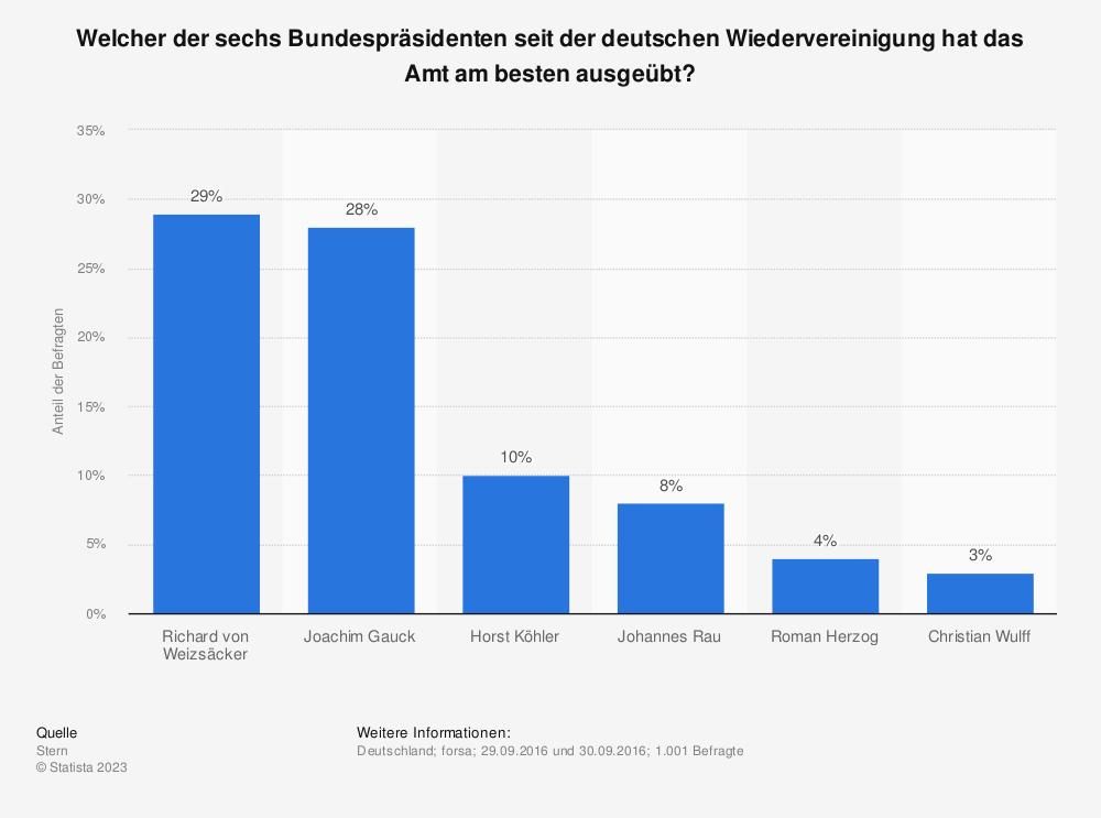 Statistik: Welcher der sechs Bundespräsidenten seit der deutschen Wiedervereinigung hat das Amt am besten ausgeübt? | Statista