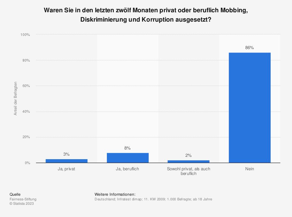 Statistik: Waren Sie in den letzten zwölf Monaten privat oder beruflich Mobbing, Diskriminierung und Korruption ausgesetzt? | Statista