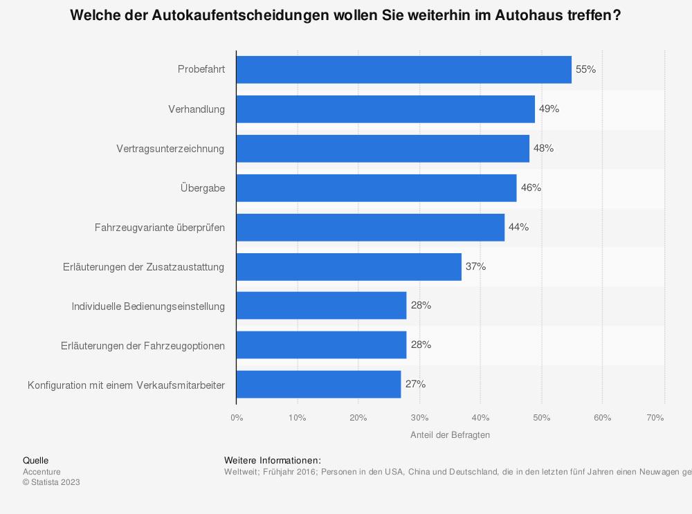 Statistik: Welche der Autokaufentscheidungen wollen Sie weiterhin im Autohaus treffen? | Statista
