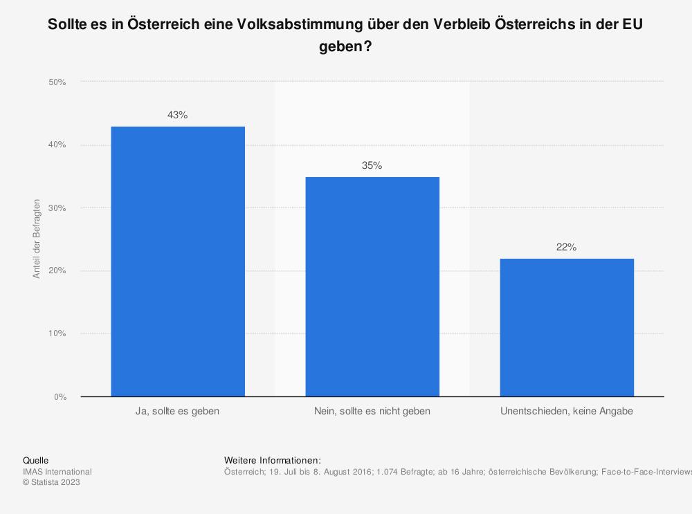 Statistik: Sollte es in Österreich eine Volksabstimmung über den Verbleib Österreichs in der EU geben? | Statista